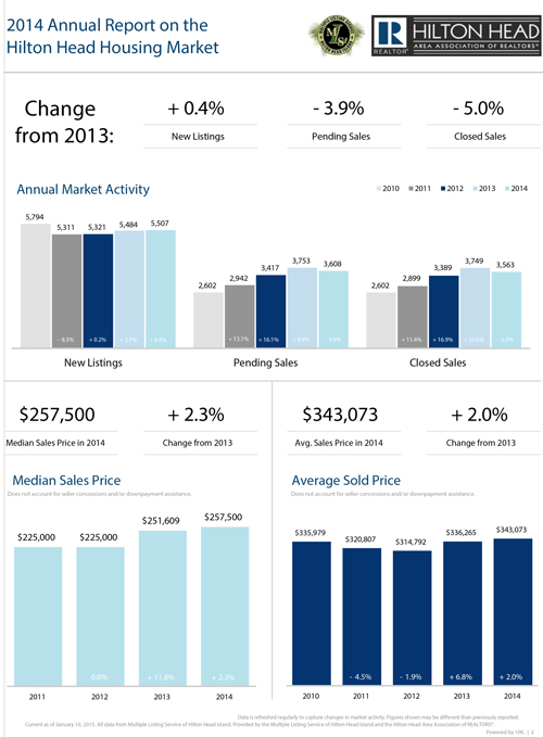 Hilton Head Market Annual Report 2014